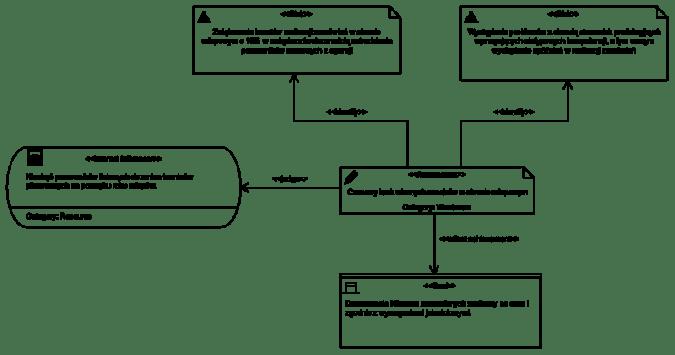 Diagram: Czynniki wpływające na plan biznesu