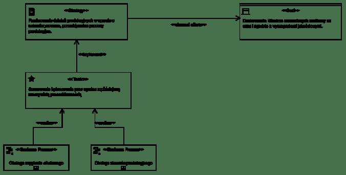 Diagram: Procesy realizujące działania taktyczne