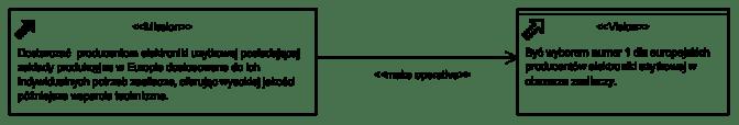 Diagram: Wizja i Misja
