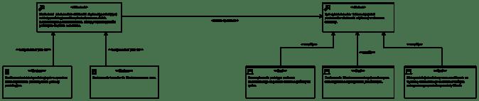 Diagram: Pierwszy poziom dekompozycji Wizji i Misji
