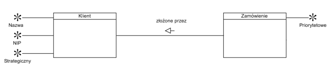 Model koncepcji dla rozważanego przykładu