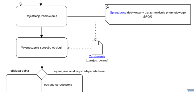 Przykład przebiegu procesu zawierającego miejsce podejmowania decyzji