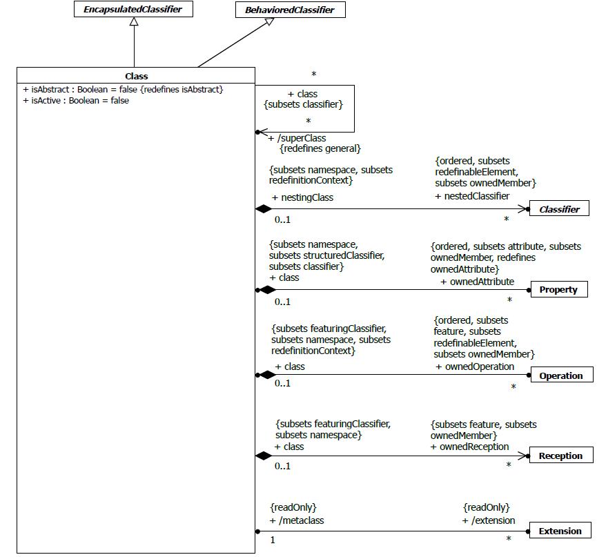 UMLmetamodelclass