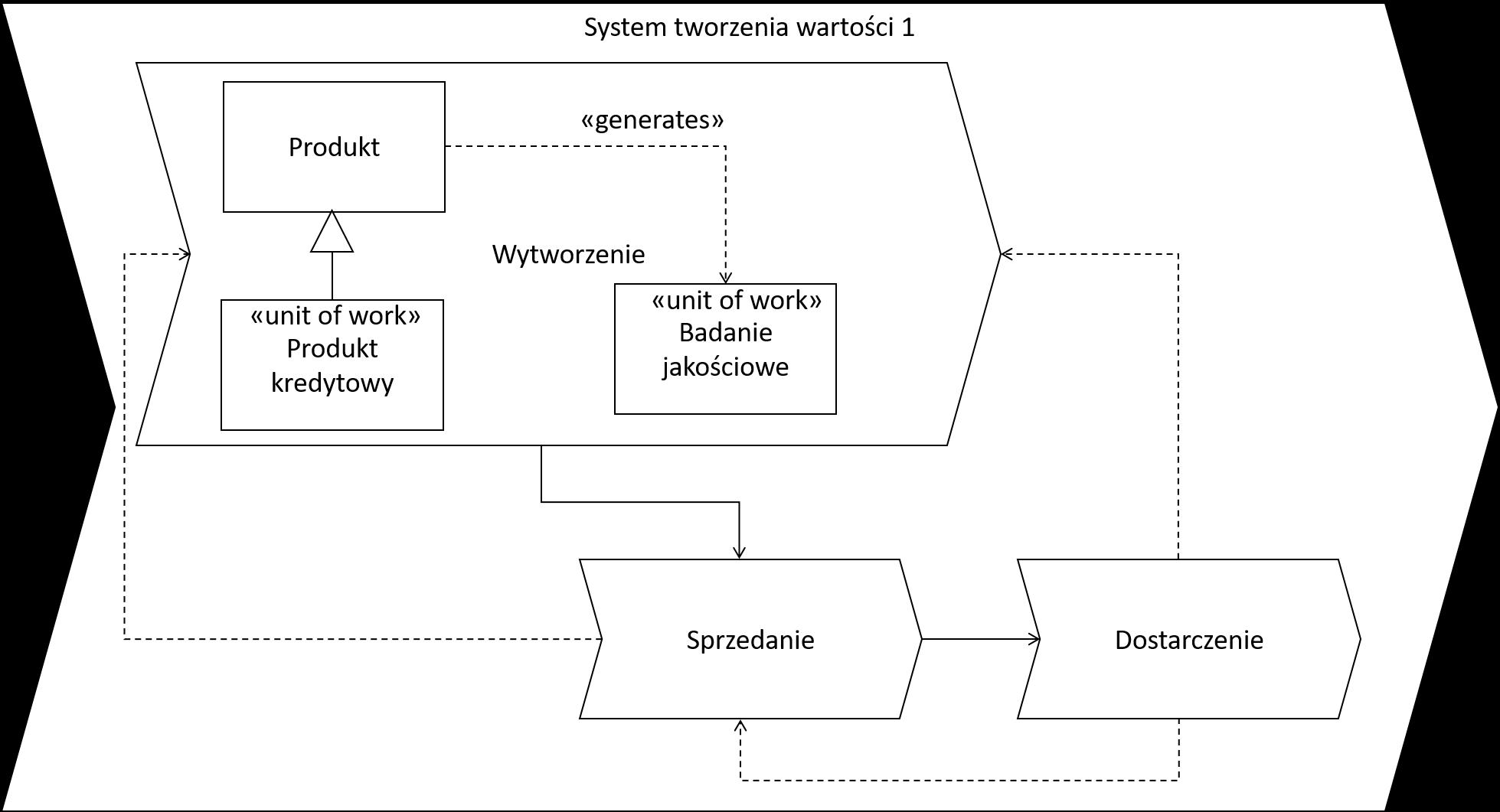 VCS (L2) v2mp
