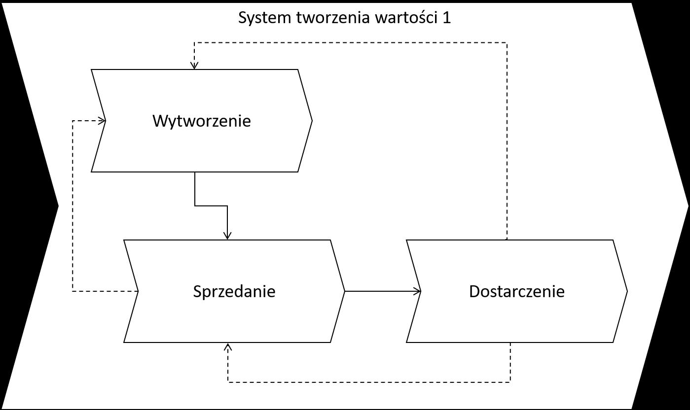 VCS (L2)