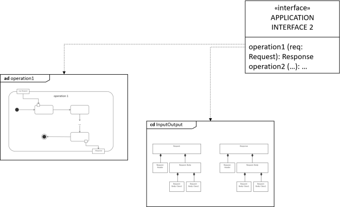 Struktura opisu mikrousługi