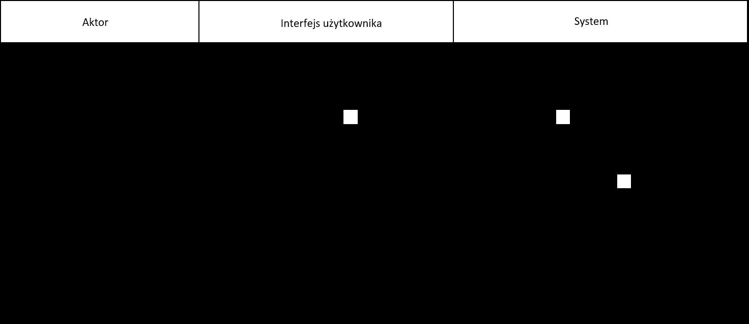Wywołanie mikrousługi z przebiegu przypadku użycia